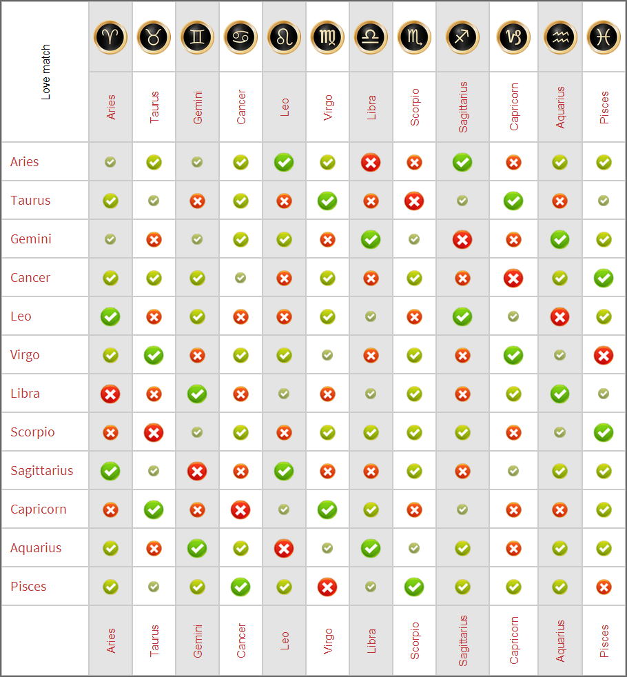 horoscope compatibility chart: Horoscope signs love compatibility chart love matches